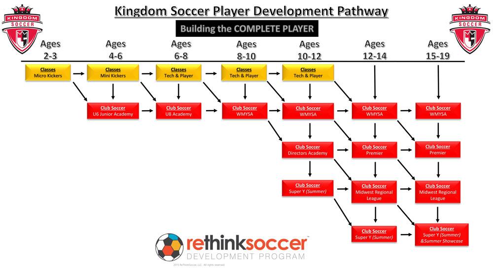 Kingdom-Soccer-Player-Development-Pathway